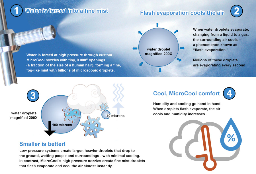 Microcool Misting Fogging Technology Mister Nozzles